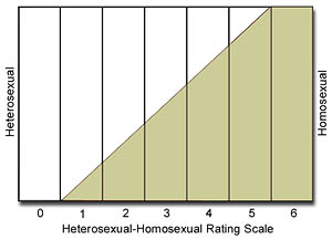 [picture of Kinsey scale]